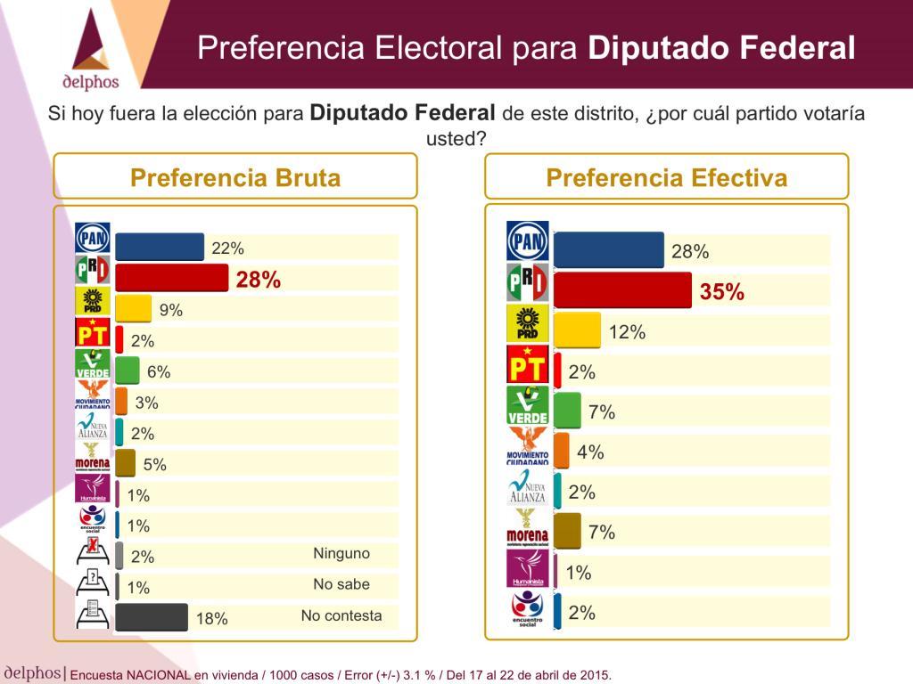 preferenciadiputados2015