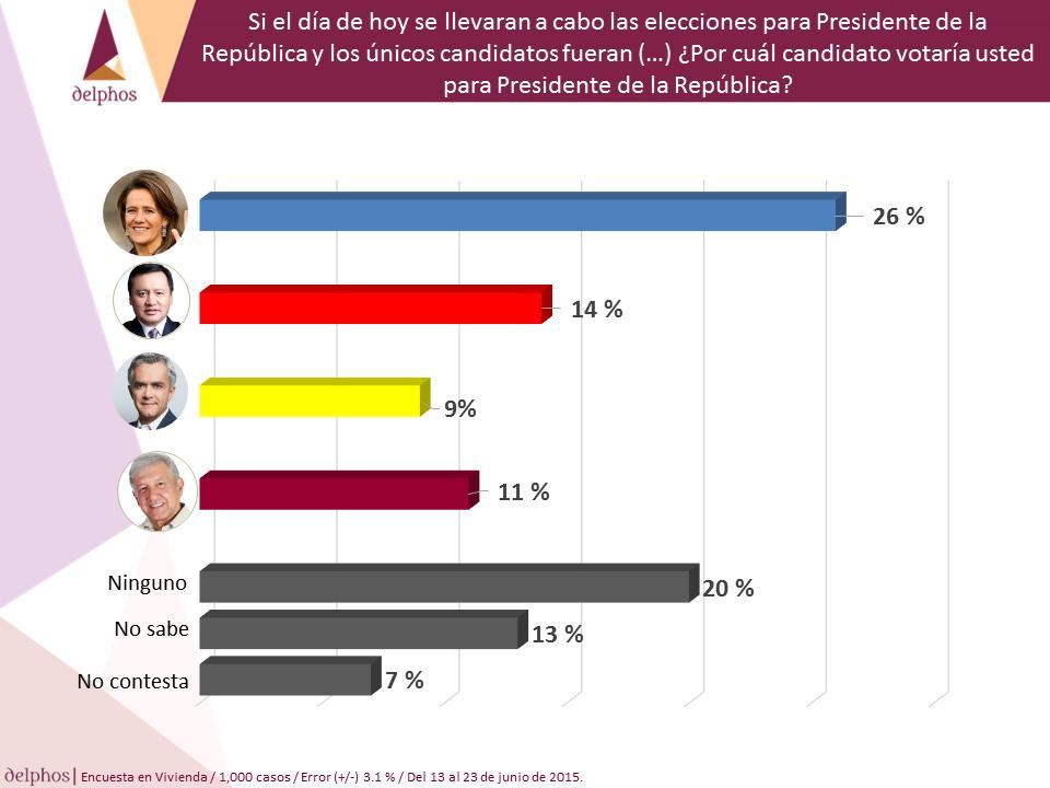 ZAVALA CHONG MANCERA AMLO PRESIDENTE DE LA REPÚBLICA