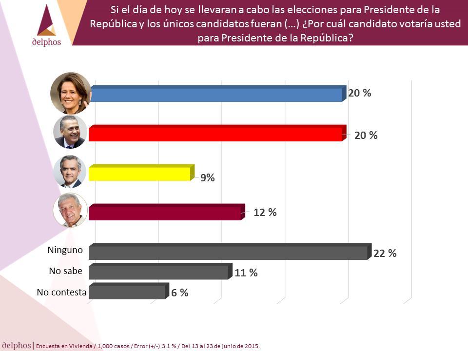 ZAVALA BELTRONES MANCERA AMLO PRESIDENTE DE LA REPÚBLICA