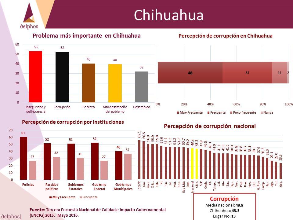 Chih3