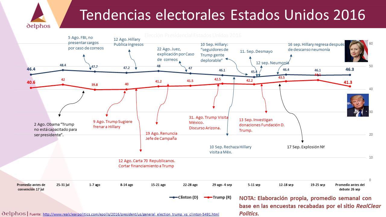 Tendencias electorales Estados Unidos 2016