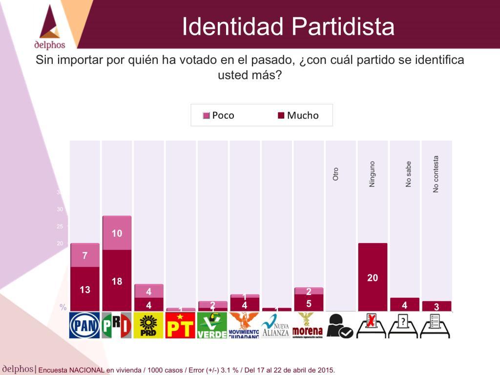 identidadpartidista2015