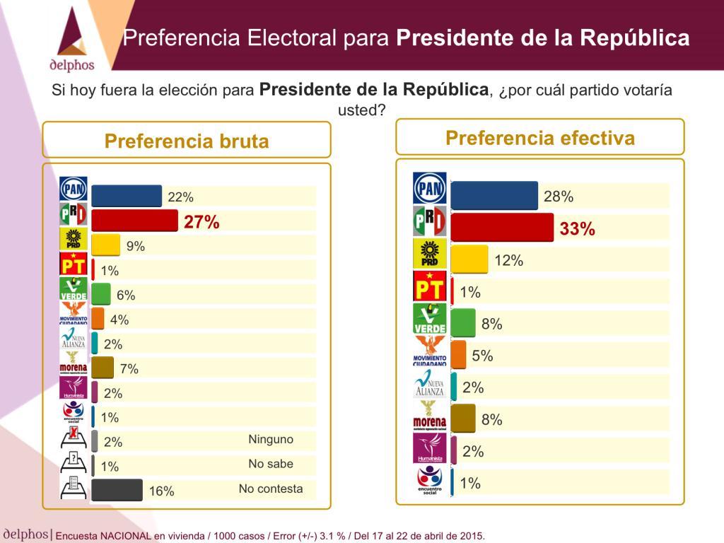 preferenciaelectoral2015