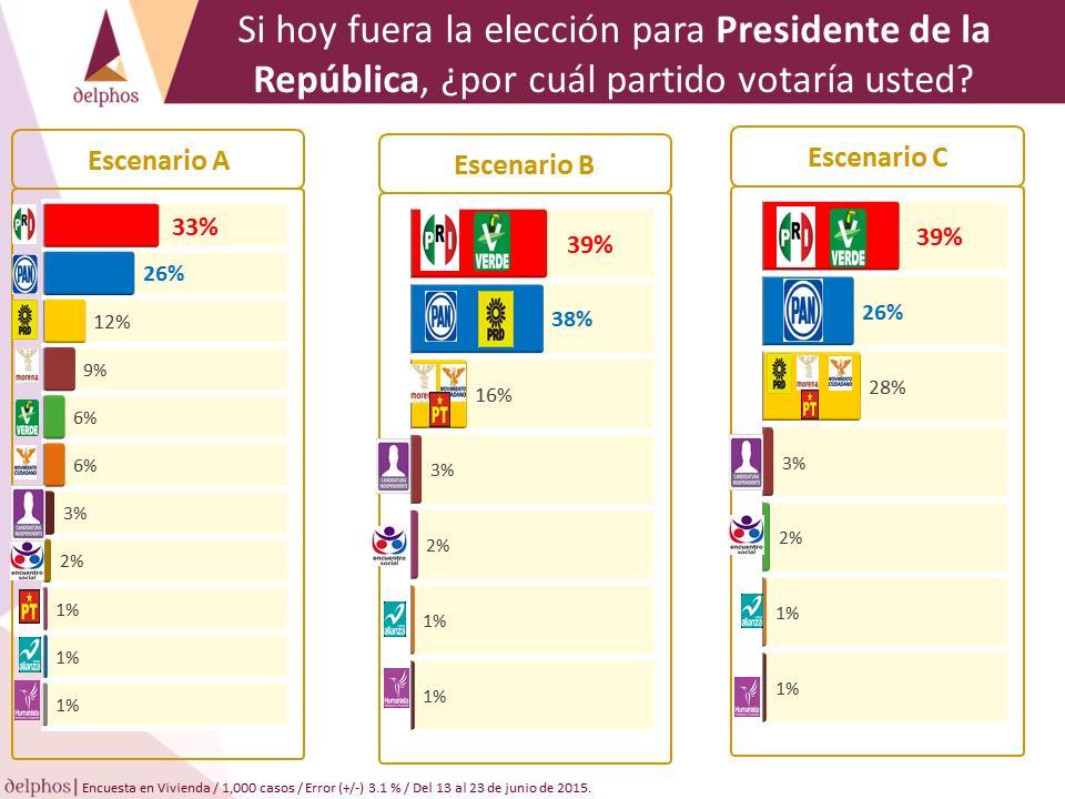 escenarios rumbo a la elección presidencial