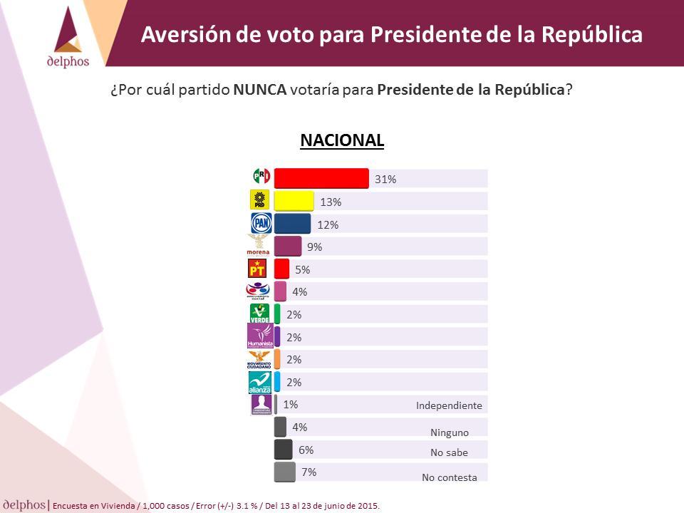 Aversión de voto PAN PRI PRD