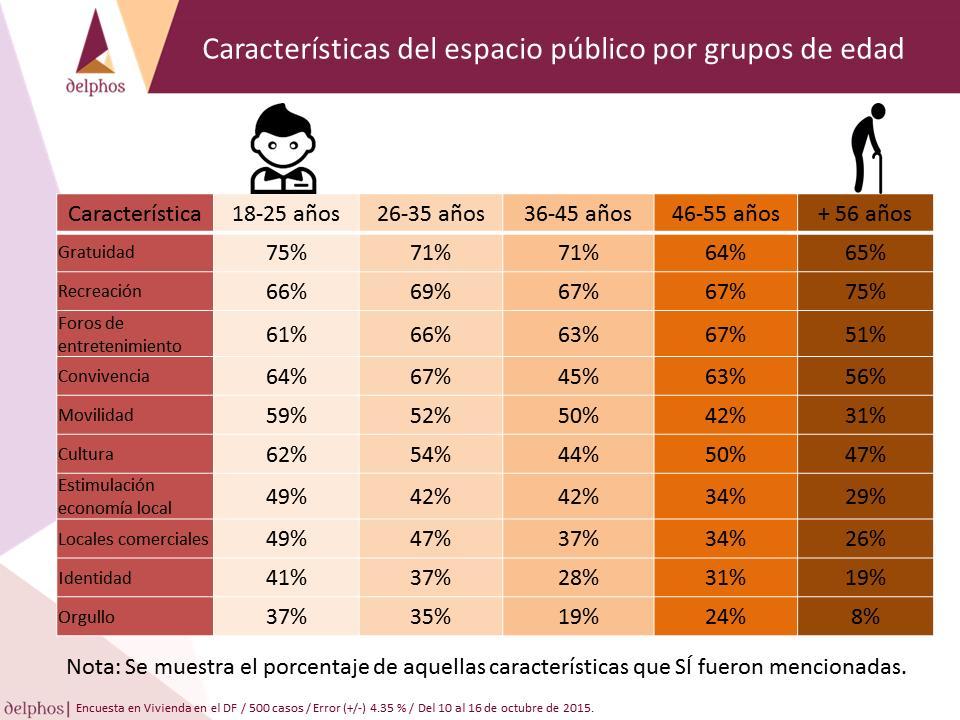 Espacio público por grupos de edad