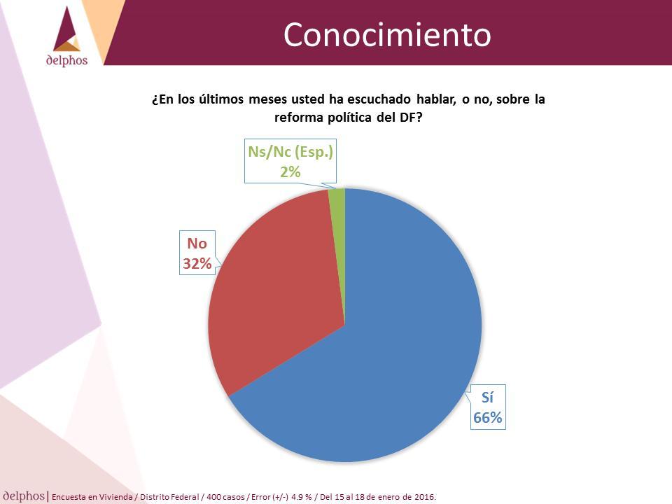 Reforma Política CDMX