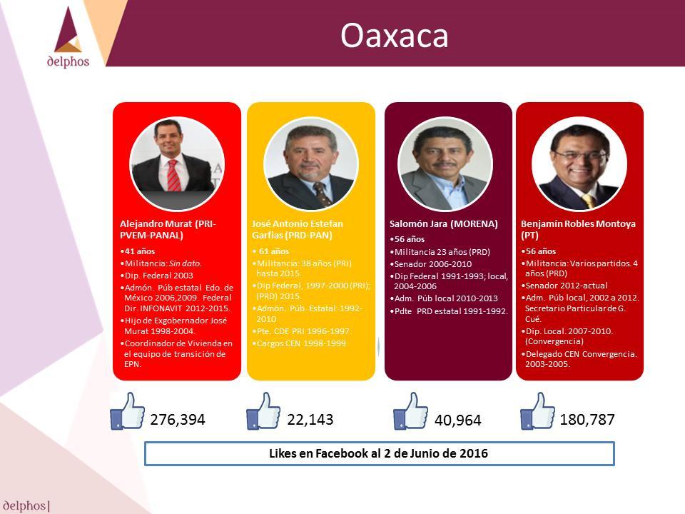 Oax 2