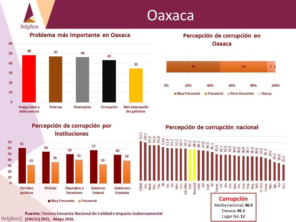 Oax 3